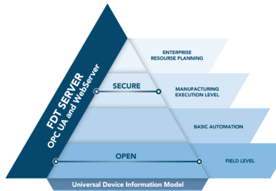 IT/OT VISUALIZATION UNIFIED WITH NEW UNIVERSAL DEVICE INFORMATION (DI) MODEL